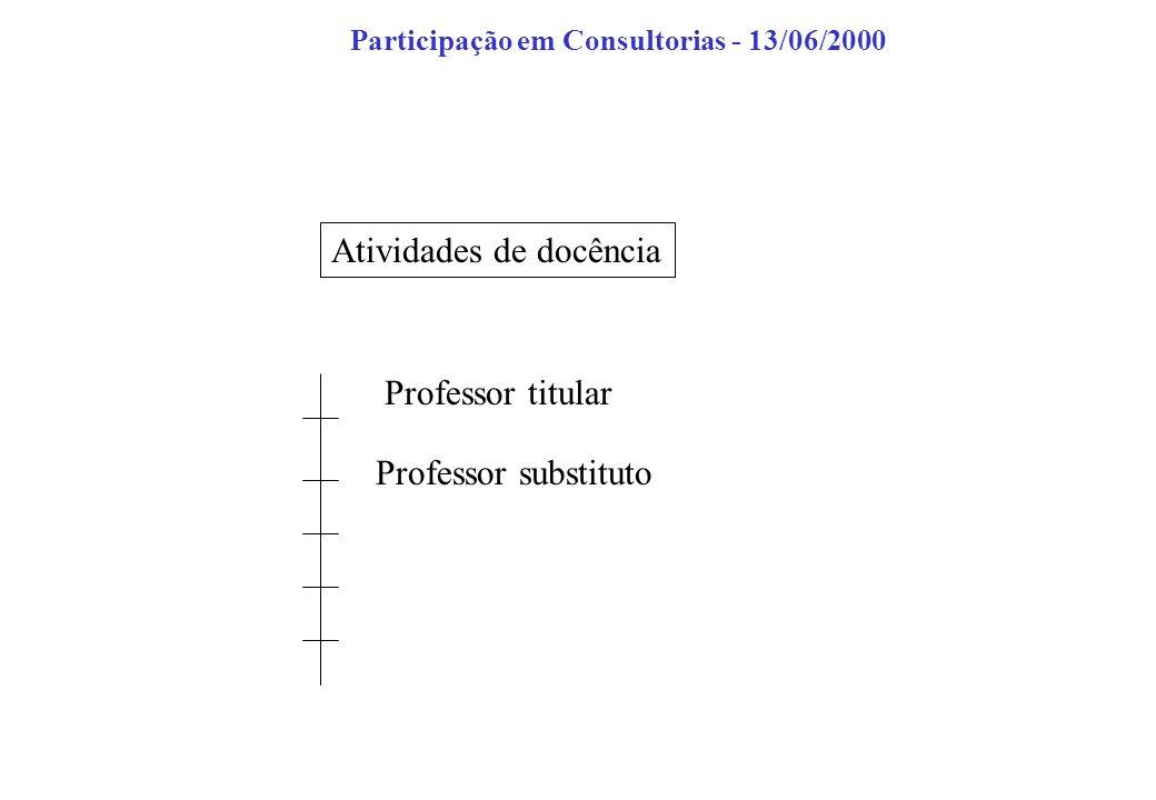 Atividades de docência Participação em Consultorias - 13/06/2000 Professor titular Professor substituto