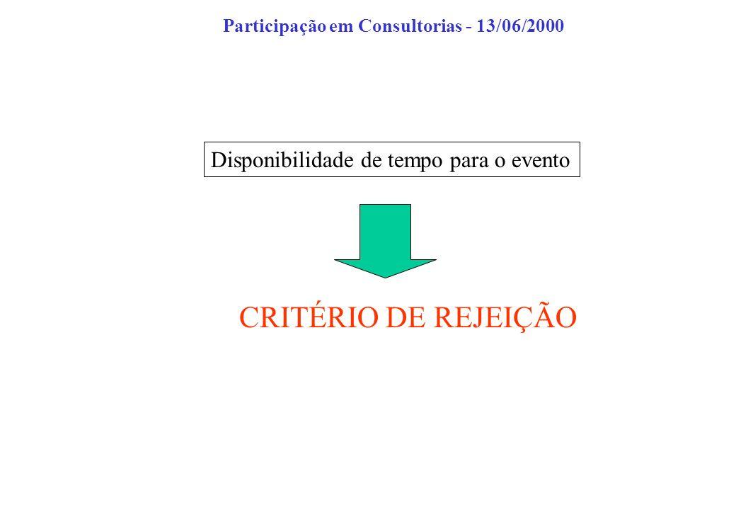 Disponibilidade de tempo para o evento CRITÉRIO DE REJEIÇÃO Participação em Consultorias - 13/06/2000