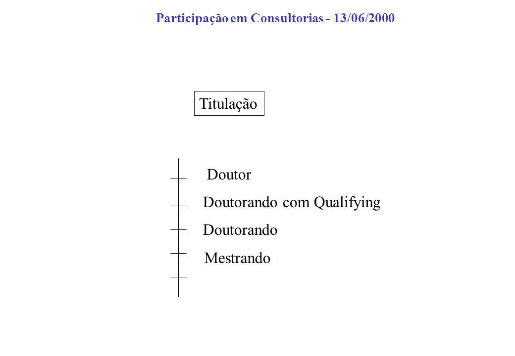 Titulação Mestrando Doutorando Doutorando com Qualifying Doutor Participação em Consultorias - 13/06/2000