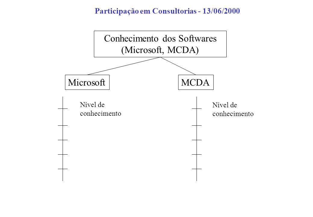 Microsoft Nível de conhecimento Participação em Consultorias - 13/06/2000 Conhecimento dos Softwares (Microsoft, MCDA) MCDA Nível de conhecimento