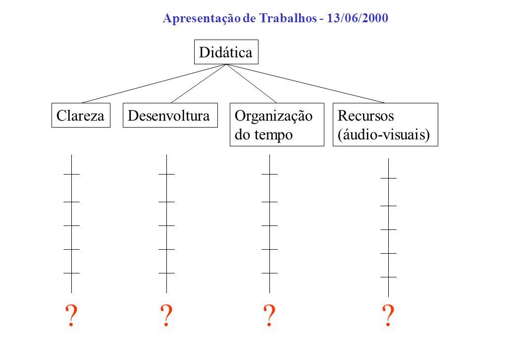 Didática ClarezaDesenvolturaOrganização do tempo Recursos (áudio-visuais) ???? Apresentação de Trabalhos - 13/06/2000