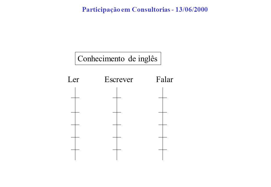 Conhecimento de inglês LerEscreverFalar Participação em Consultorias - 13/06/2000