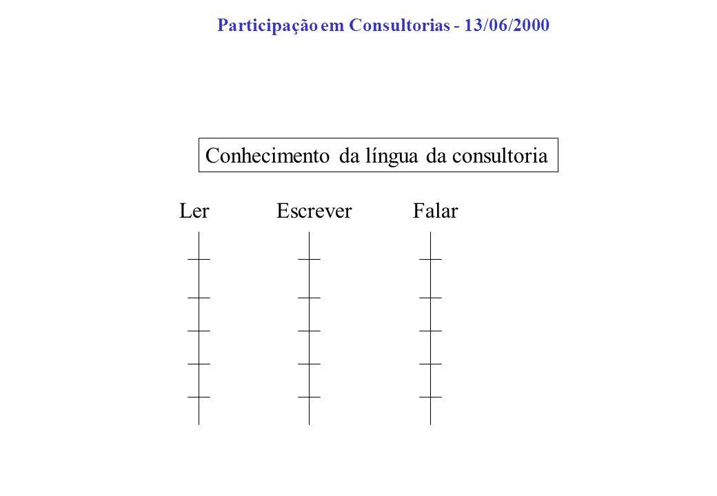 Conhecimento da língua da consultoria LerEscreverFalar Participação em Consultorias - 13/06/2000