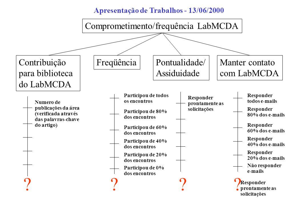 Comprometimento/frequência LabMCDA Contribuição para biblioteca do LabMCDA FreqüênciaPontualidade/ Assiduidade Manter contato com LabMCDA ???? Respond