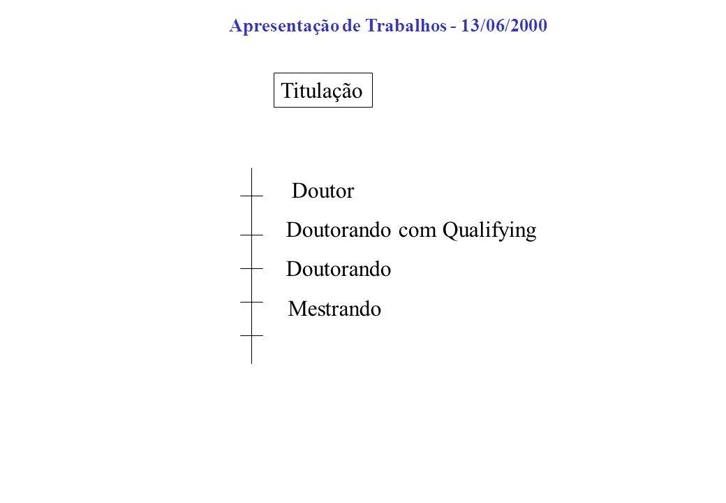 Titulação Mestrando Doutorando Doutorando com Qualifying Doutor Apresentação de Trabalhos - 13/06/2000