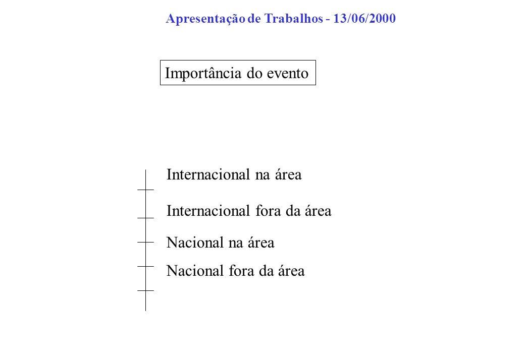 Importância do evento Internacional na área Internacional fora da área Nacional na área Nacional fora da área Apresentação de Trabalhos - 13/06/2000