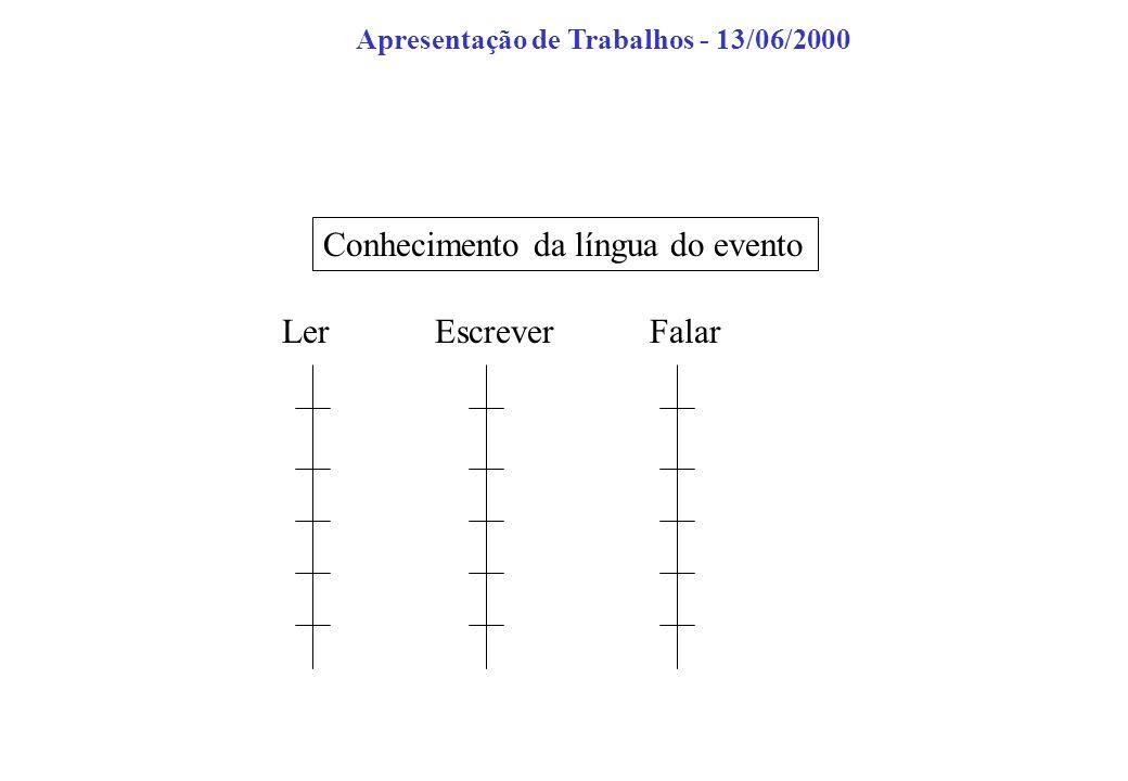 Conhecimento da língua do evento LerEscreverFalar Apresentação de Trabalhos - 13/06/2000
