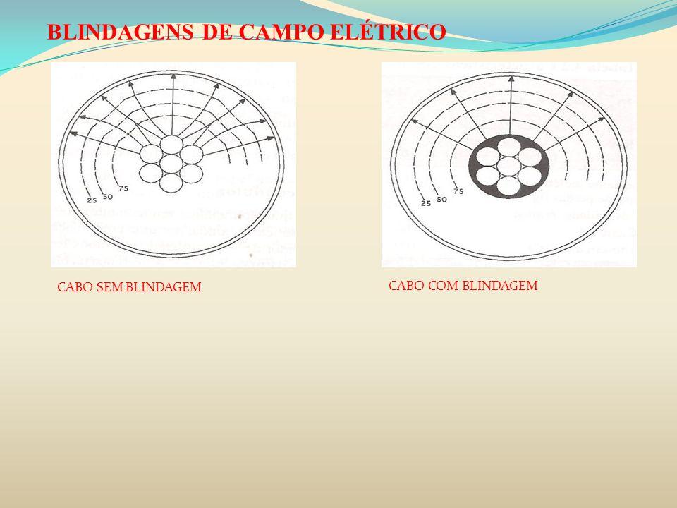 BLINDAGENS DE CAMPO ELÉTRICO CABO SEM BLINDAGEM CABO COM BLINDAGEM