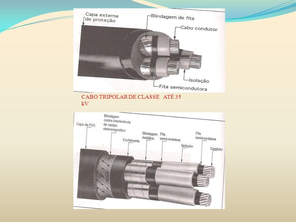 CABO TRIPOLAR DE CLASSE ATÉ 35 kV