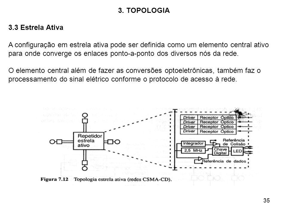 35 3. TOPOLOGIA 3.3 Estrela Ativa A configuração em estrela ativa pode ser definida como um elemento central ativo para onde converge os enlaces ponto