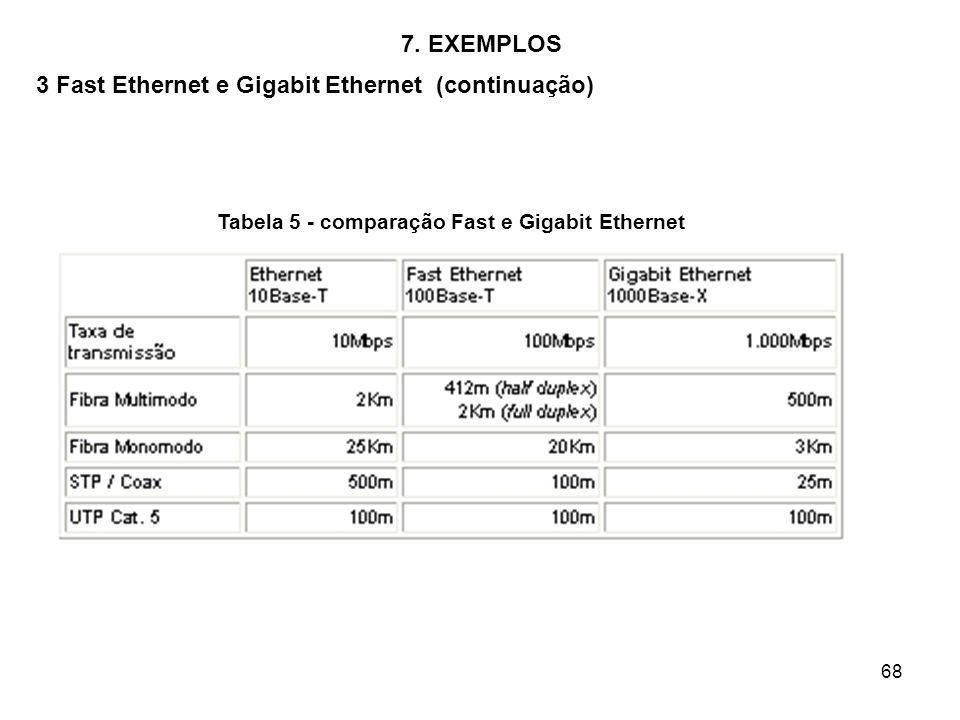 68 7. EXEMPLOS 3 Fast Ethernet e Gigabit Ethernet (continuação) Tabela 5 - comparação Fast e Gigabit Ethernet