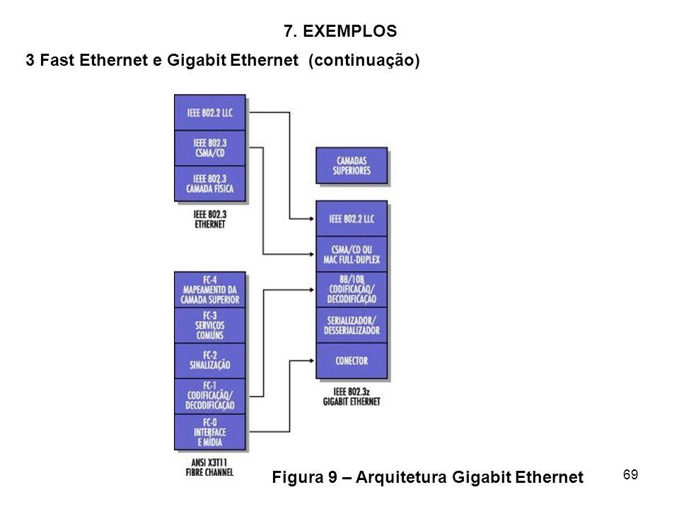 69 7. EXEMPLOS 3 Fast Ethernet e Gigabit Ethernet (continuação) Figura 9 – Arquitetura Gigabit Ethernet
