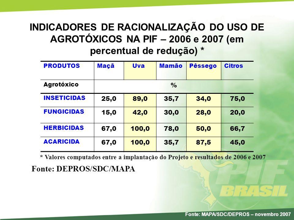INDICADORES DE RACIONALIZAÇÃO DO USO DE AGROTÓXICOS NA PIF – 2006 e 2007 (em percentual de redução) * PRODUTOSMaçã UvaMamãoPêssegoCitros Agrotóxico %