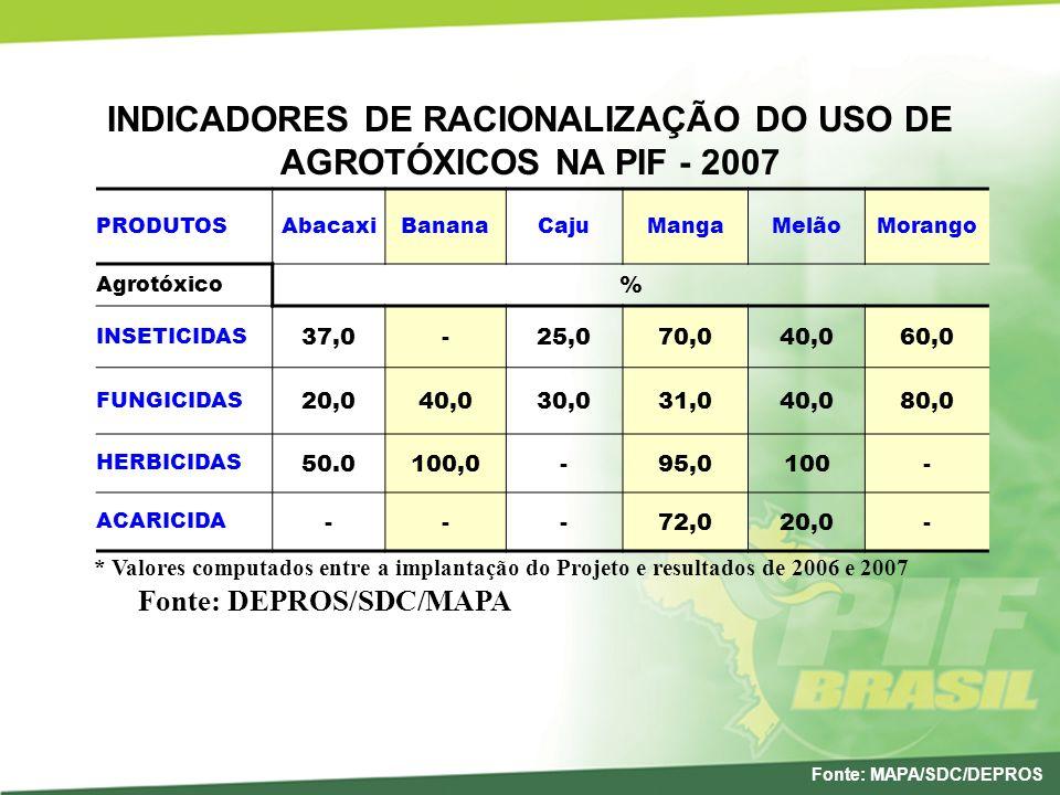 INDICADORES DE RACIONALIZAÇÃO DO USO DE AGROTÓXICOS NA PIF - 2007 PRODUTOSAbacaxiBananaCajuMangaMelãoMorango Agrotóxico % INSETICIDAS 37,0-25,070,040,