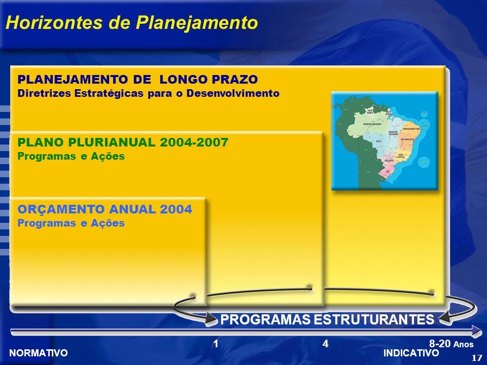 17 Horizontes de Planejamento PLANEJAMENTO DE LONGO PRAZO Diretrizes Estratégicas para o Desenvolvimento PLANO PLURIANUAL 2004-2007 Programas e Ações ORÇAMENTO ANUAL 2004 Programas e Ações PROGRAMAS ESTRUTURANTES NORMATIVOINDICATIVO 1 4 8-20 Anos