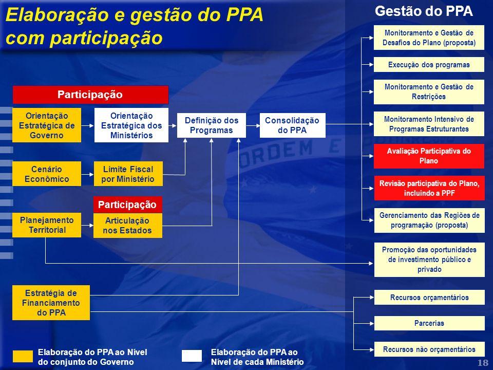 18 Elaboração e gestão do PPA com participação Orientação Estratégica de Governo Cenário Econômico Estratégia de Financiamento do PPA Orientação Estra