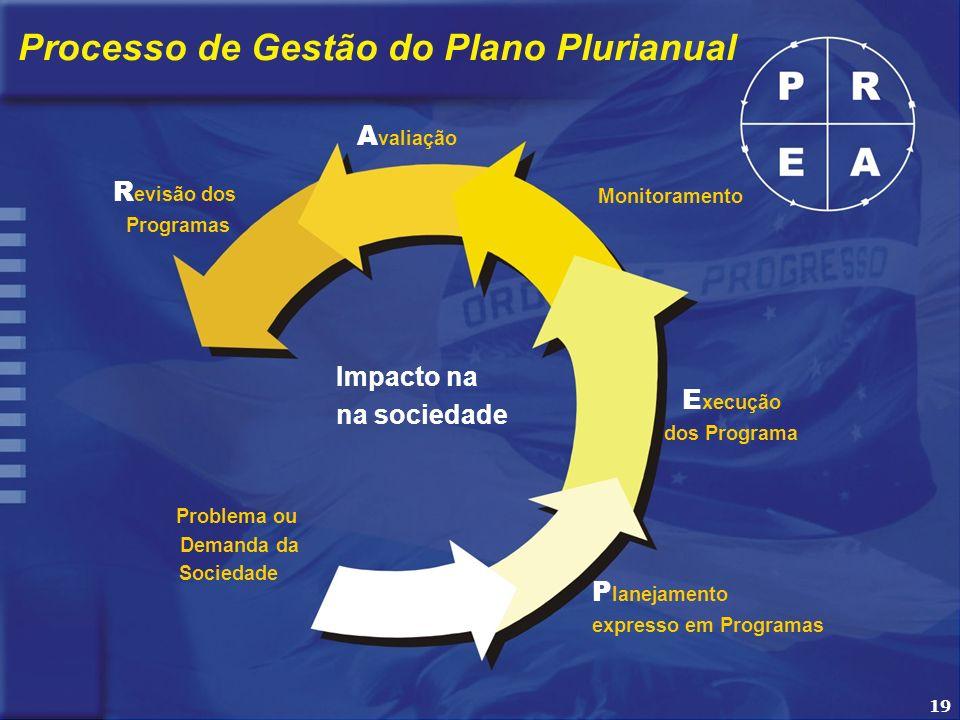 19 Processo de Gestão do Plano Plurianual Impacto na na sociedade R evisão dos Programas Monitoramento E xecução dos Programa P lanejamento expresso em Programas Problema ou Demanda da Sociedade A valiação 19