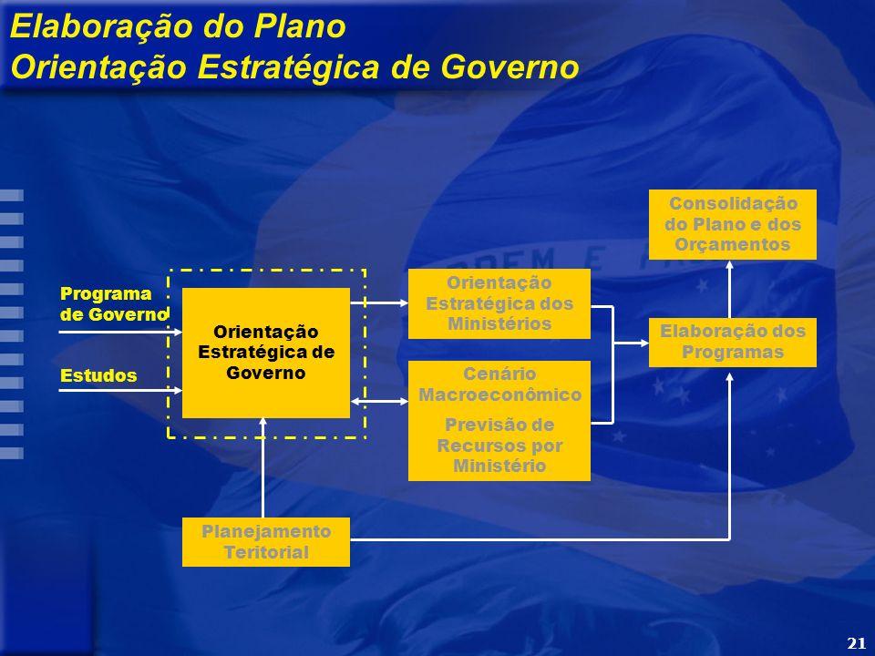 21 Programa de Governo Estudos Orientação Estratégica de Governo Orientação Estratégica dos Ministérios Cenário Macroeconômico Previsão de Recursos por Ministério Elaboração dos Programas Consolidação do Plano e dos Orçamentos Elaboração do Plano Orientação Estratégica de Governo Planejamento Teritorial