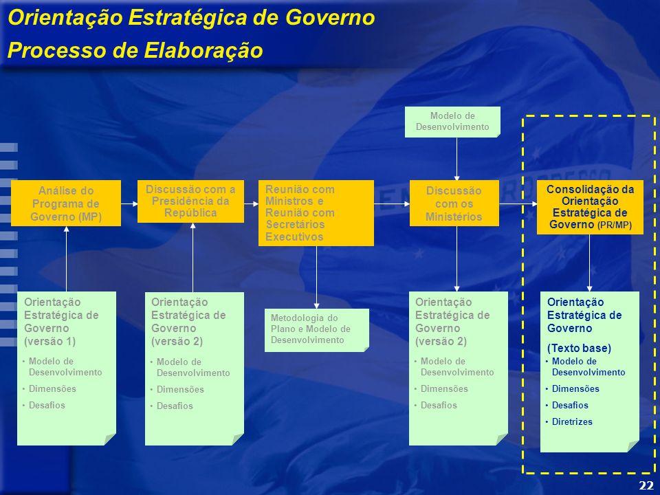 22 Metodologia do Plano e Modelo de Desenvolvimento Modelo de Desenvolvimento Processo de Elaboração Orientação Estratégica de Governo (Texto base) Modelo de Desenvolvimento Dimensões Desafios Diretrizes Análise do Programa de Governo (MP) Orientação Estratégica de Governo (versão 2) Modelo de Desenvolvimento Dimensões Desafios Orientação Estratégica de Governo (versão 1) Modelo de Desenvolvimento Dimensões Desafios Consolidação da Orientação Estratégica de Governo (PR/MP) Discussão com a Presidência da República Orientação Estratégica de Governo (versão 2) Modelo de Desenvolvimento Dimensões Desafios Reunião com Ministros e Reunião com Secretários Executivos Discussão com os Ministérios