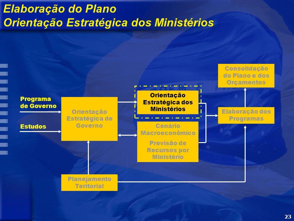 23 Programa de Governo Estudos Orientação Estratégica de Governo Orientação Estratégica dos Ministérios Cenário Macroeconômico Previsão de Recursos por Ministério Elaboração dos Programas Consolidação do Plano e dos Orçamentos Elaboração do Plano Orientação Estratégica dos Ministérios Planejamento Teritorial
