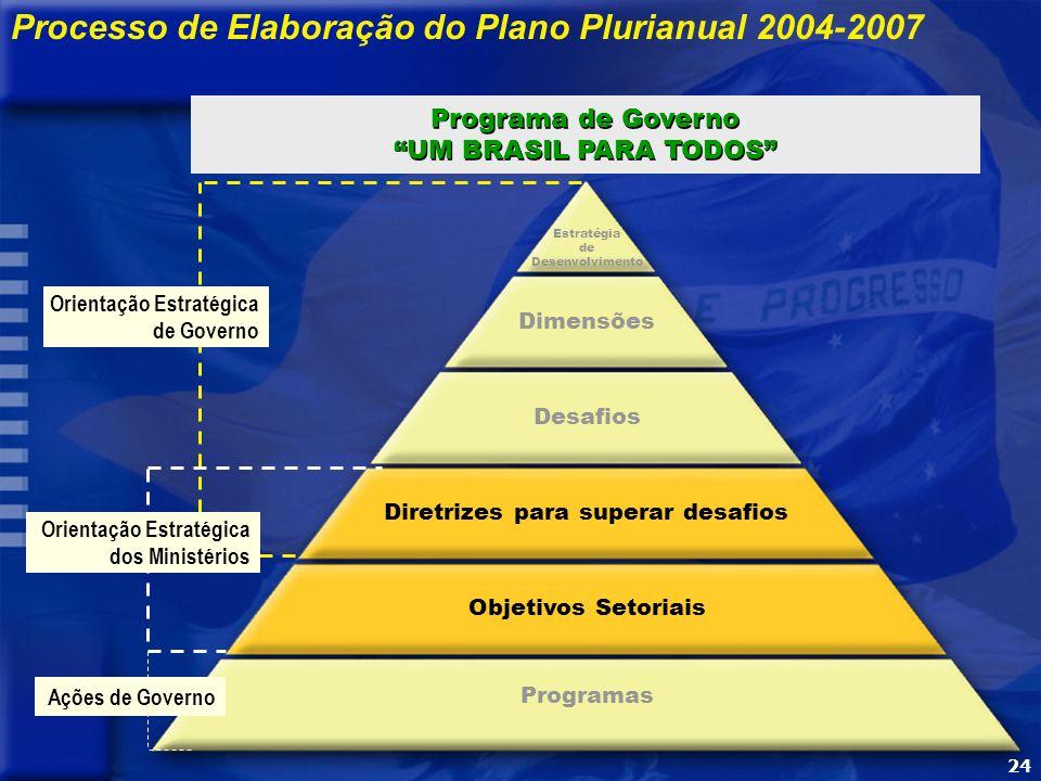 24 Processo de Elaboração do Plano Plurianual 2004-2007 Desafios Programas Estratégia de Desenvolvimento Dimensões Diretrizes para superar desafios Objetivos Setoriais Ações de Governo Orientação Estratégica de Governo Orientação Estratégica dos Ministérios Programa de Governo UM BRASIL PARA TODOS Programa de Governo UM BRASIL PARA TODOS 24