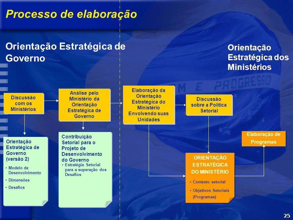 25 Orientação Estratégica dos Ministérios Análise pelo Ministério da Orientação Estratégica de Governo ORIENTAÇÃO ESTRATÉGICA DO MINISTÉRIO Elaboração de Programas Elaboração de Programas Contribuição Setorial para o Projeto de Desenvolvimento do Governo Estratégia Setorial para a superação dos Desafios Contexto setorial Objetivos Setoriais (Programas) Elaboração da Orientação Estratégica do Ministério Envolvendo suas Unidades Discussão sobre a Política Setorial Orientação Estratégica de Governo Discussão com os Ministérios Orientação Estratégica de Governo (versão 2) Modelo de Desenvolvimento Dimensões Desafios Processo de elaboração