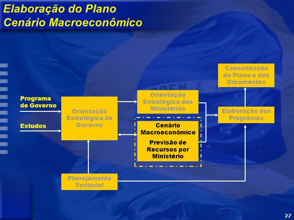 27 Programa de Governo Estudos Orientação Estratégica de Governo Orientação Estratégica dos Ministérios Cenário Macroeconômico Previsão de Recursos po