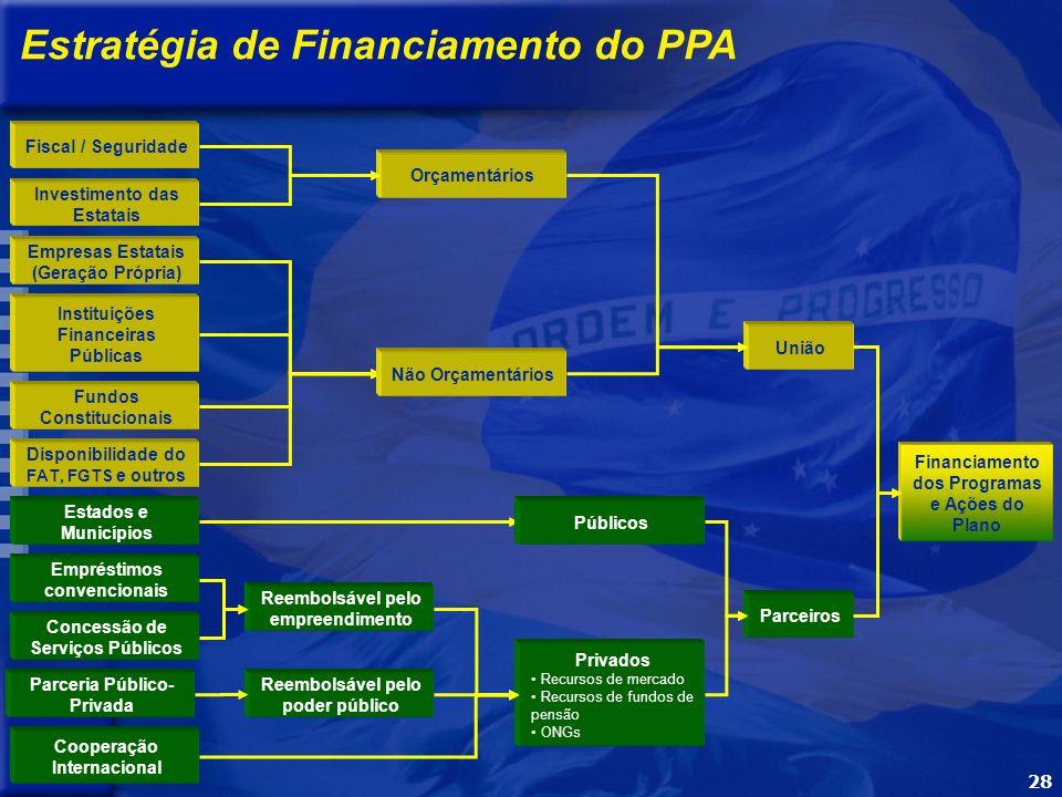 28 Fiscal / Seguridade Empresas Estatais (Geração Própria) Instituições Financeiras Públicas Fundos Constitucionais Disponibilidade do FAT, FGTS e outros Reembolsável pelo empreendimento Privados Recursos de mercado Recursos de fundos de pensão ONGs Parceiros Financiamento dos Programas e Ações do Plano União Empréstimos convencionais Concessão de Serviços Públicos Cooperação Internacional Estados e Municípios Reembolsável pelo poder público Parceria Público- Privada Não Orçamentários Orçamentários Investimento das Estatais Públicos Estratégia de Financiamento do PPA