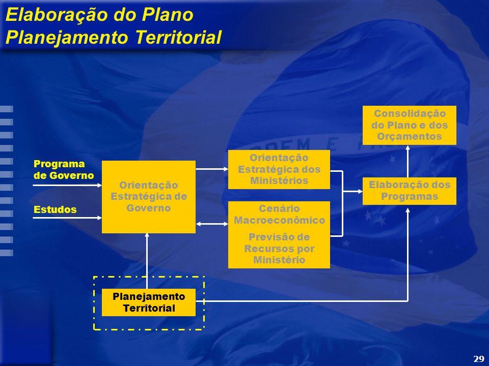 29 Programa de Governo Estudos Orientação Estratégica de Governo Orientação Estratégica dos Ministérios Cenário Macroeconômico Previsão de Recursos por Ministério Elaboração dos Programas Consolidação do Plano e dos Orçamentos Elaboração do Plano Planejamento Territorial