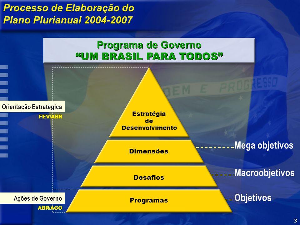 3 Processo de Elaboração do Plano Plurianual 2004-2007 Desafios Programas Estratégia de Desenvolvimento Orientação Estratégica Ações de Governo FEV/ABR ABR/AGO Programa de Governo UM BRASIL PARA TODOS Programa de Governo UM BRASIL PARA TODOS Mega objetivos Macroobjetivos Objetivos Dimensões 3