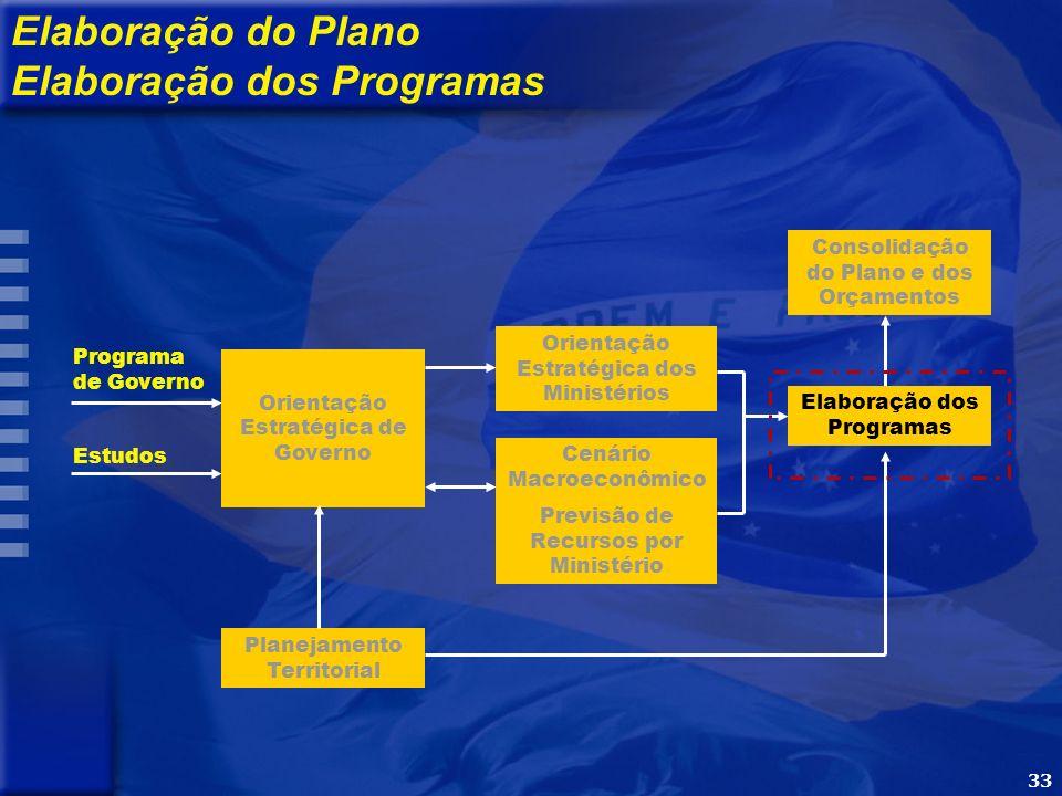 33 Programa de Governo Estudos Orientação Estratégica de Governo Orientação Estratégica dos Ministérios Cenário Macroeconômico Previsão de Recursos por Ministério Elaboração dos Programas Consolidação do Plano e dos Orçamentos Elaboração do Plano Elaboração dos Programas Planejamento Territorial