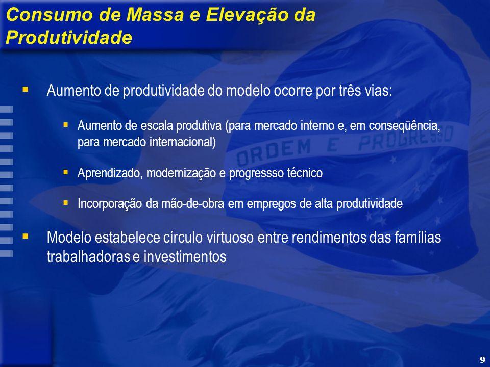 9 Consumo de Massa e Elevação da Produtividade Aumento de produtividade do modelo ocorre por três vias: Aumento de escala produtiva (para mercado inte