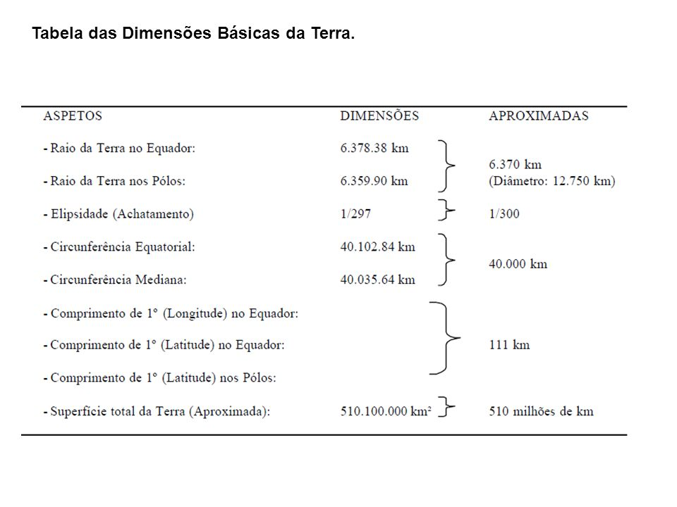 Tabela das Dimensões Básicas da Terra.