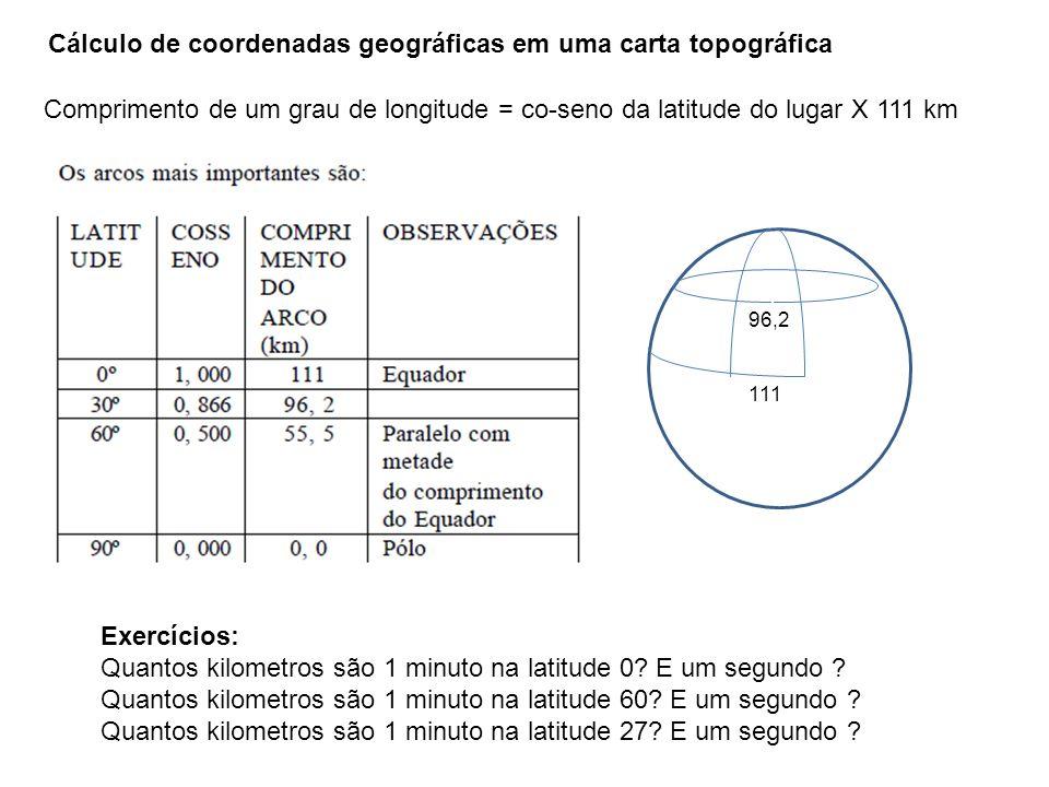 Comprimento de um grau de longitude = co-seno da latitude do lugar X 111 km 111 96,2 Exercícios: Quantos kilometros são 1 minuto na latitude 0? E um s