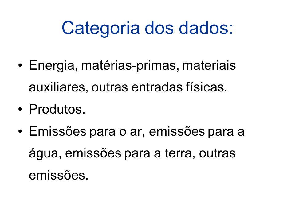 Categoria dos dados: Energia, matérias-primas, materiais auxiliares, outras entradas físicas.