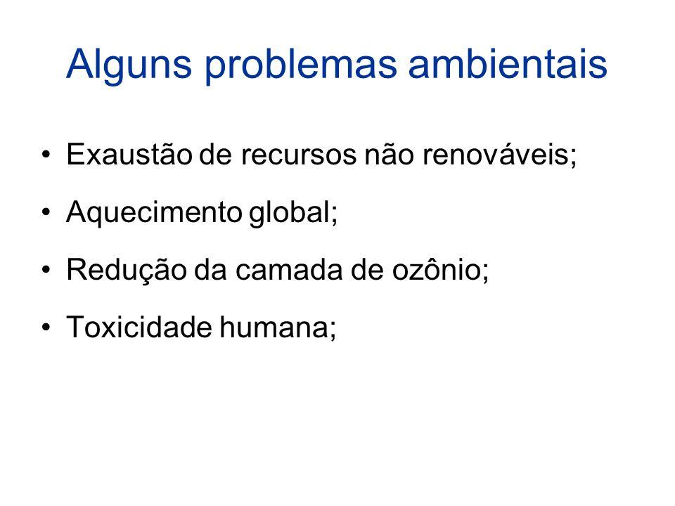 Alguns problemas ambientais Exaustão de recursos não renováveis; Aquecimento global; Redução da camada de ozônio; Toxicidade humana;