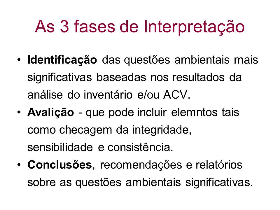 As 3 fases de Interpretação Identificação das questões ambientais mais significativas baseadas nos resultados da análise do inventário e/ou ACV.