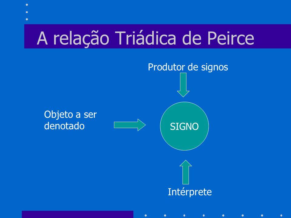 A relação Triádica de Peirce SIGNO Produtor de signos Objeto a ser denotado Intérprete