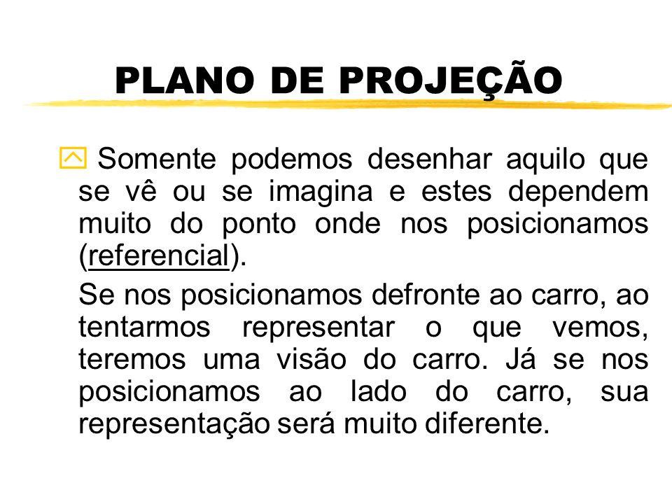 y A ABNT, na NB-8, capítulo 8 (representação gráfica) estabelece que: As vistas principais são obtidas sobre seis planos, dispostos dois a dois segundo orientação perpendiculares entre si, formando o paralelepípedo de referência.