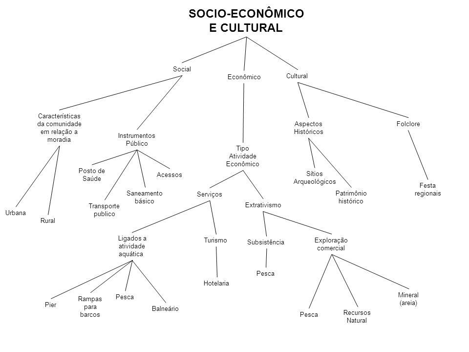 SOCIO-ECONÔMICO E CULTURAL Social Econômico Cultural Tipo Atividade Econômico Serviços Turismo Extrativismo Ligados a atividade aquática Pesca Hotelar