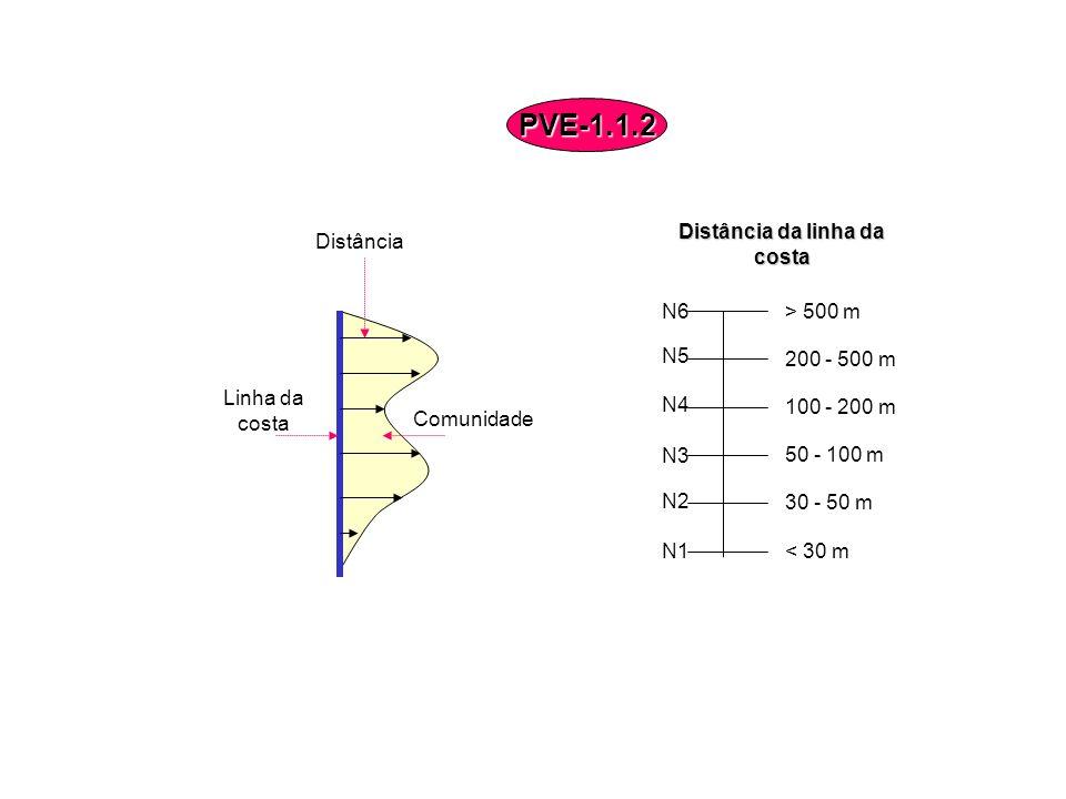 Distância Linha da costa Distância da linha da costa N6 N5 N4 N3 N1 N2 < 30 m 30 - 50 m 50 - 100 m 100 - 200 m 200 - 500 m > 500 m Comunidade PVE-1.1.