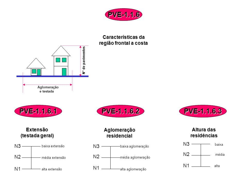 Aglomeração e testada Nº de pavimentos Características da região frontal a costa PVE-1.1.6 alta baixa N3 N2 N1 alta extensão média extensão baixa exte