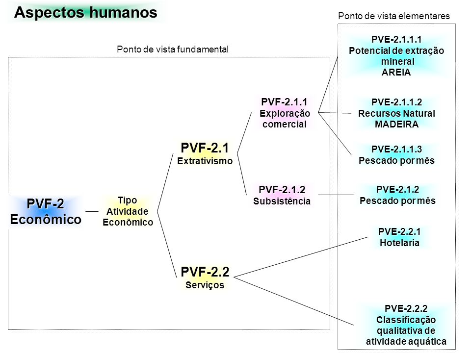 Aspectos humanos PVF-2Econômico TipoAtividadeEconômico PVF-2.2Serviços PVF-2.1Extrativismo PVE-2.2.1Hotelaria PVE-2.1.2 Pescado por mês PVE-2.1.1.1 Po