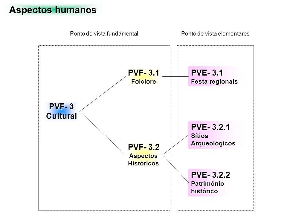 PVF- 3 Cultural PVF- 3.2 AspectosHistóricos PVE- 3.2.1 SítiosArqueológicos PVE- 3.2.2 Patrimôniohistórico PVF- 3.1 Folclore PVE- 3.1 Festa regionais P