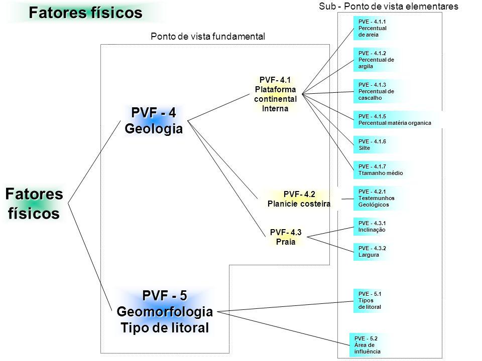 Fatoresfísicos PVF - 4 Geologia Fatores físicos PVF- 4.1 PlataformacontinentalInterna PVF- 4.2 Planície costeira PVF- 4.3 Praia PVE - 4.2.1 Testemunho
