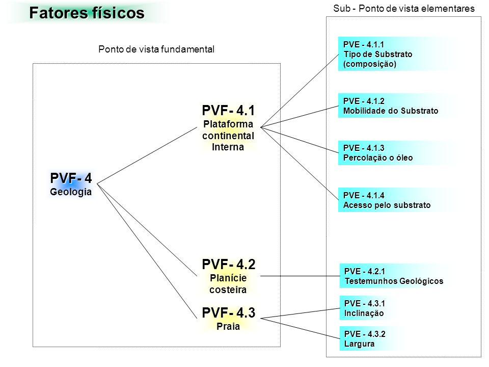 Fatores físicos PVF- 4 Geologia PVF- 4.1 PlataformacontinentalInterna PVF- 4.2 Planície costeira PVF- 4.3 Praia PVE - 4.2.1 Testemunhos Geológicos PVE