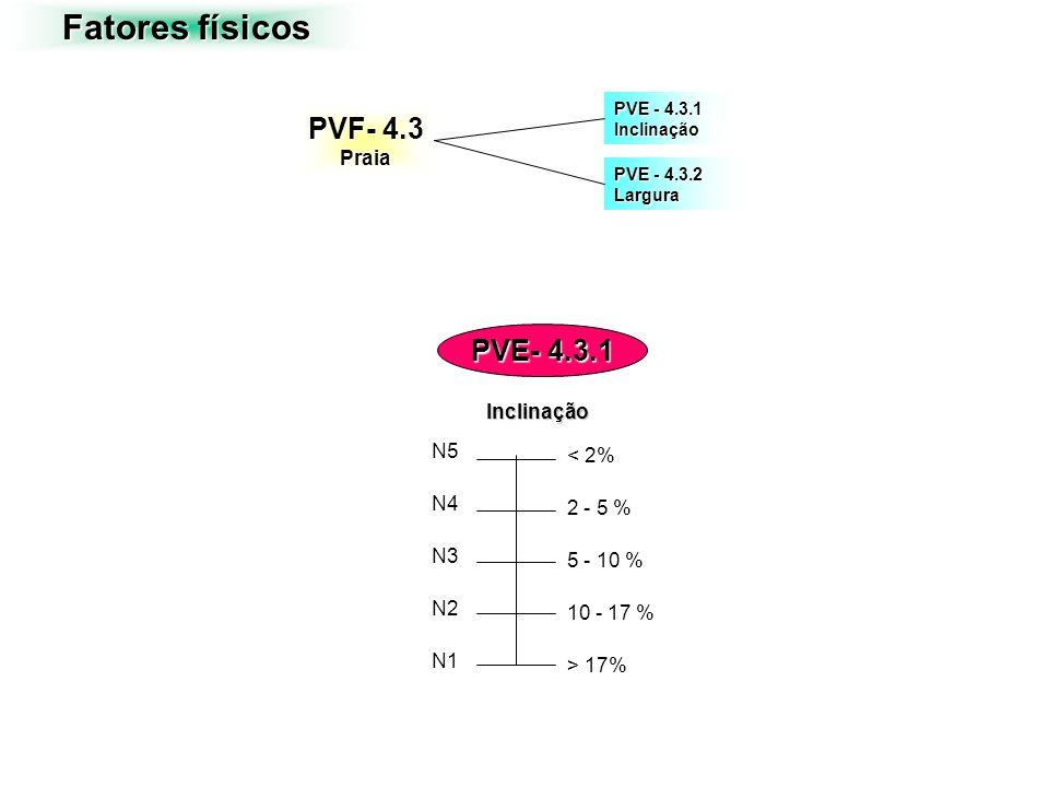 PVF- 4.3 Praia PVE - 4.3.1 Inclinação PVE - 4.3.2 Largura Fatores físicos > 17% 10 - 17 % 5 - 10 % 2 - 5 % < 2% N5 N4 N3 N2 N1 Inclinação PVE- 4.3.1
