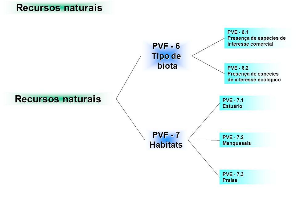 Recursos naturais PVF - 6 Tipo de biota biota PVF - 7 Habitats PVE - 7.3 Praias PVE - 7.1 Estuário PVE - 7.2 Manquesais PVE - 6.1 Presença de espécies