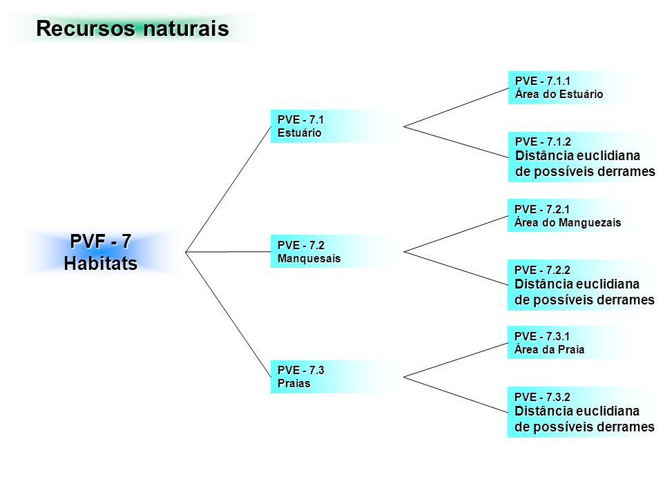 PVF - 7 Habitats PVE - 7.3 Praias PVE - 7.1 Estuário PVE - 7.2 Manquesais Recursos naturais PVE - 7.1.1 Área do Estuário PVE - 7.1.2 Distância euclidi