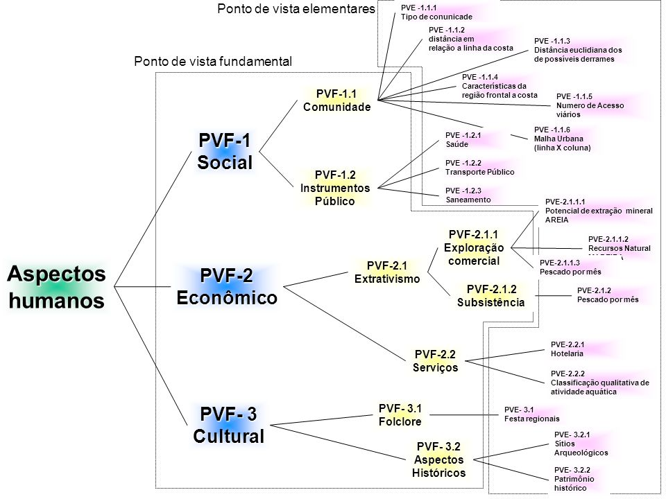 Recursos naturais PVF - 6 Tipo de biota biota PVF - 7 Habitats PVE - 7.3 Praias PVE - 7.1 Estuário PVE - 7.2 Manquesais PVE - 6.1 Presença de espécies de interesse comercial PVE - 6.2 Presença de espécies de interesse ecológico